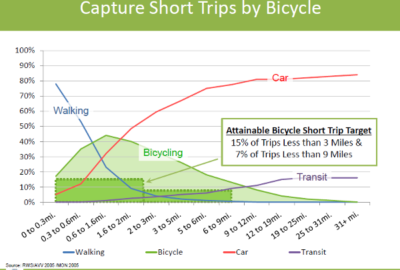 Achievable mode shares. From 2014 City of Austin Bike Plan