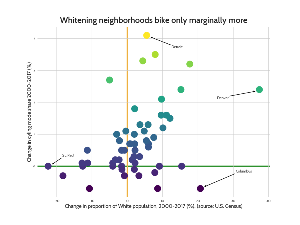 Scatter plot showing a weak relationship of White population to cycling rates.