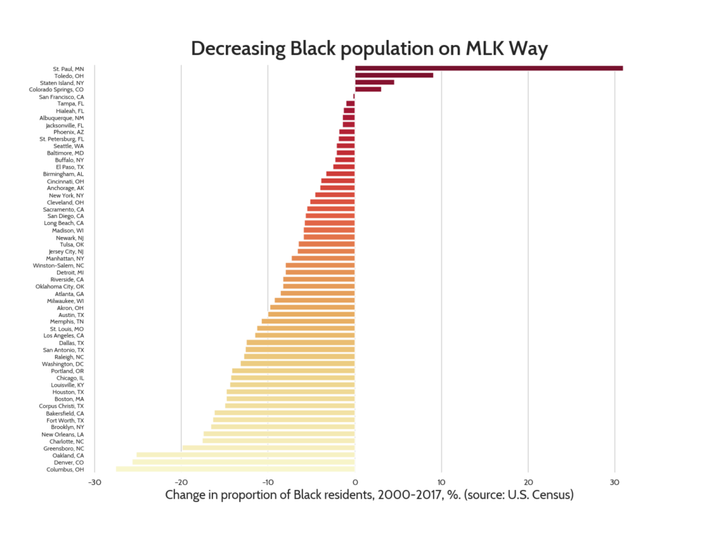 Chart of changes in Black population, showing that many more cities lost than gained Black population