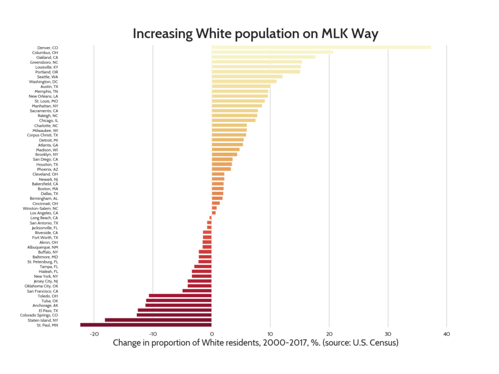 Graph showing increase or decrease in White population in 58 cities, with 35 cities increasing.
