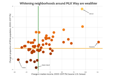 Scatter plot, displaying a correlation between increase in White population and increase in income