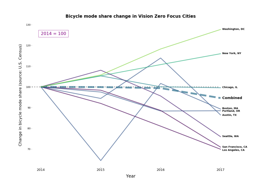 Chart showing mode share change in Vision Zero Focus Cities, generally trending downwards since 2014.