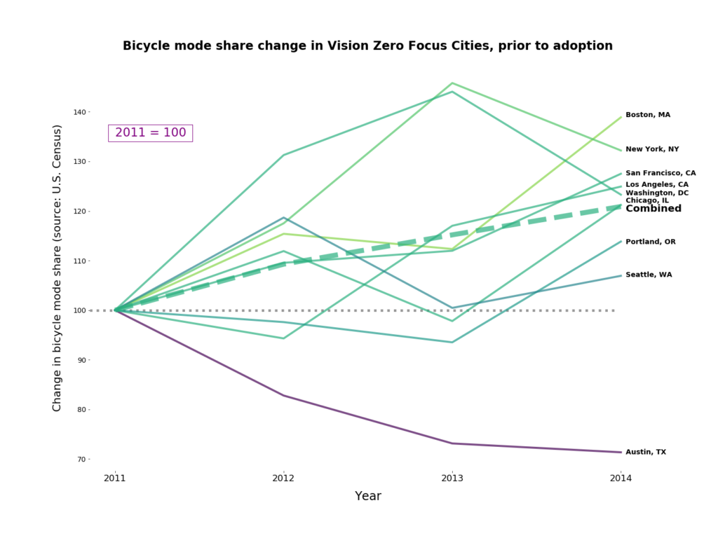 Graph of bicycle mode share change in Vision Zero Focus Cities, 2011-2014, showing generally increasing ridership
