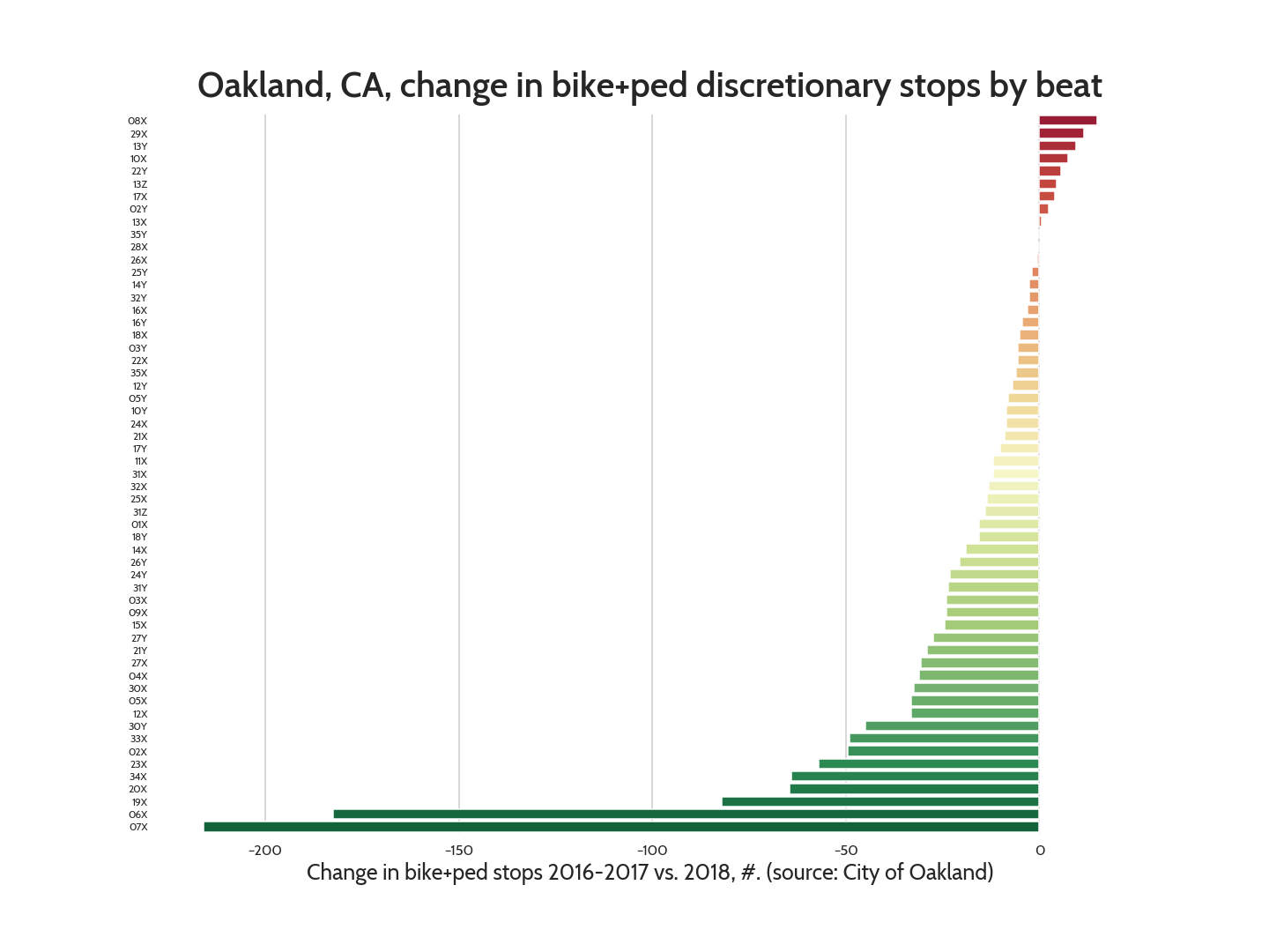 Bar graph showing change in police stops by beat in Oakland. A few have a small increase; most have decreases, some quite large, over 200 fewer stops