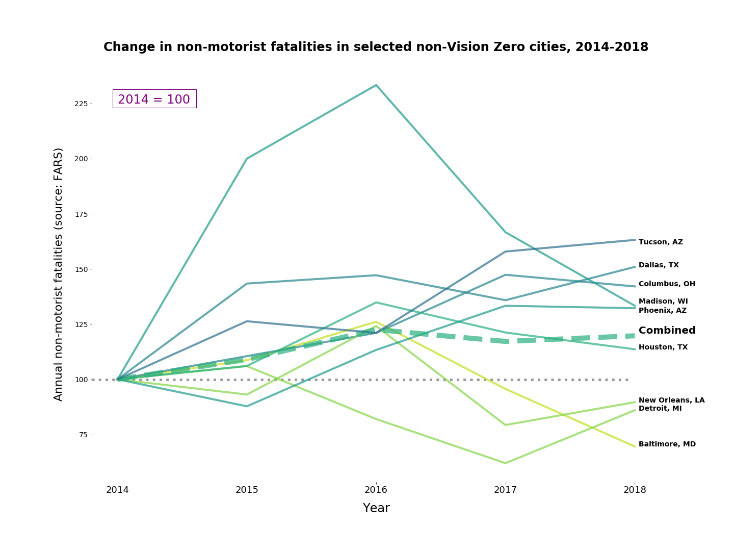 Chart showing non-motorist fatalities in non-Vision Zero cities from 2014-2018, showing an increase of about 20% over the period.