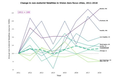 Chart showing fatal crashes in Vision Zero cities from 2011-2018, gradually rising about 20%.