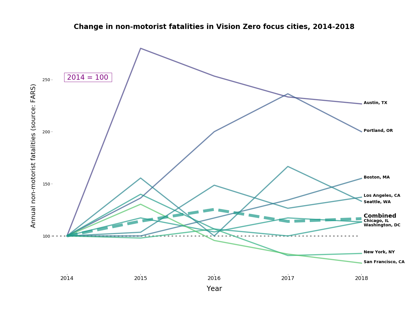 Chart showing non-motorist fatalities in Vision Zero cities from 2014-2018, showing an increase of about 20% over the period.