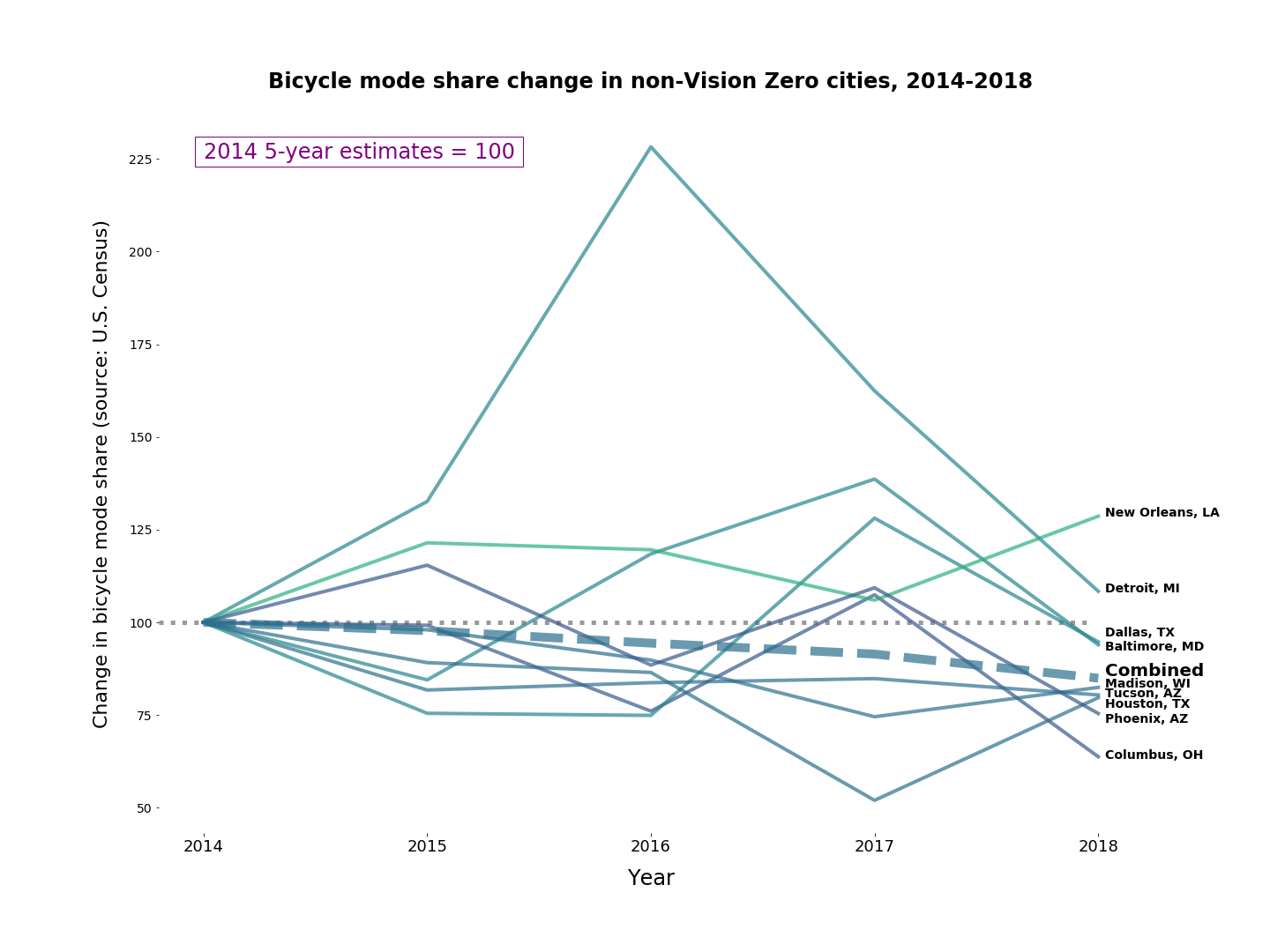 Chart showing change in mode share in non-Vision Zero cities from 2014-2018, showing a slight downward trend overall.