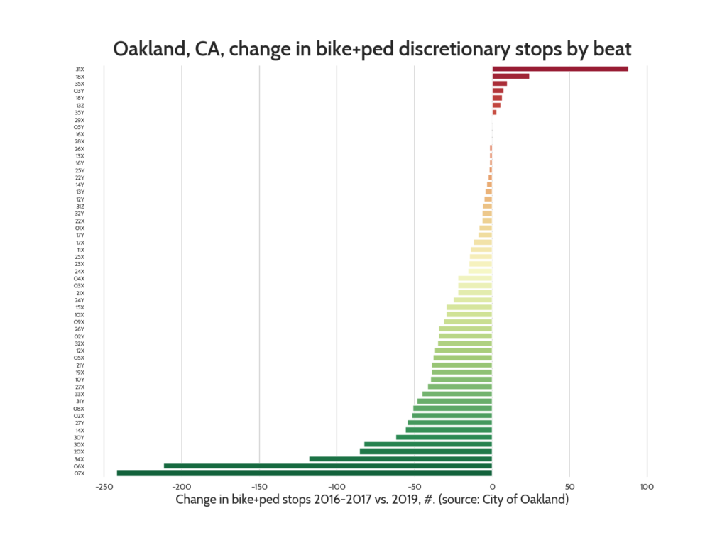Bar chart indicating the change in 2019 in the number of bike+pedestrian discretionary stops in Oakland, by police beat. Six police beats show an increase from the 2016-2017 average, one (31X) showing an increase of +88 stops. The majority of beats saw a decline, with two (06X and 07X) showing declines of over 200 stops.